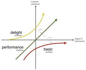 Kano model: kaizen base
