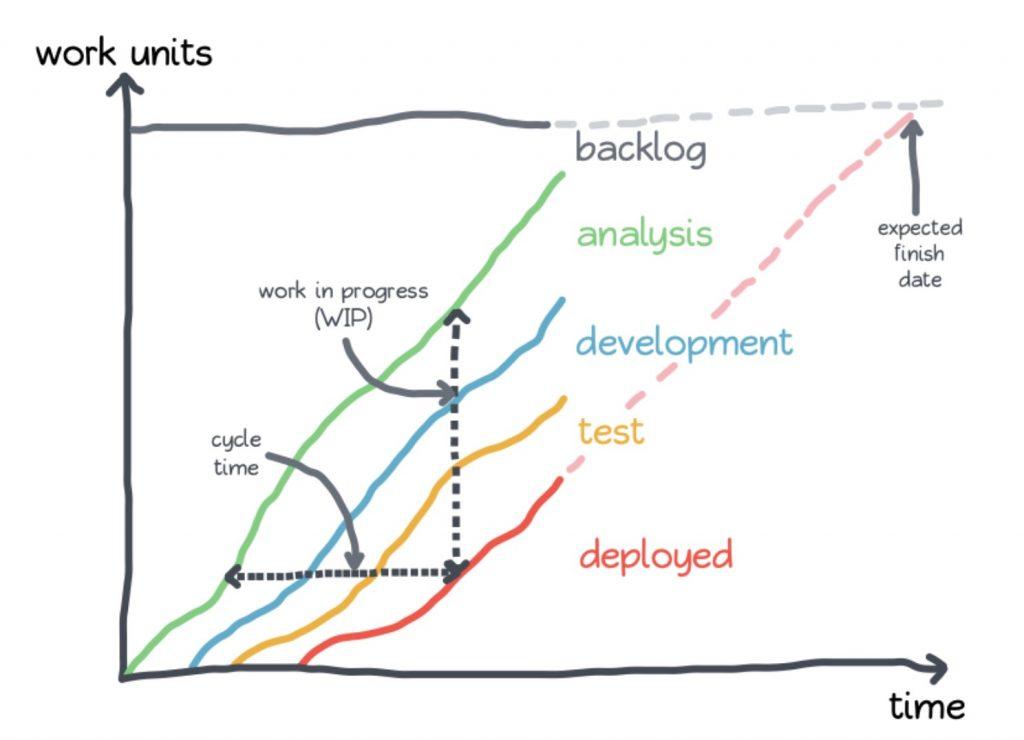 Kaizen cumulative flow diagram